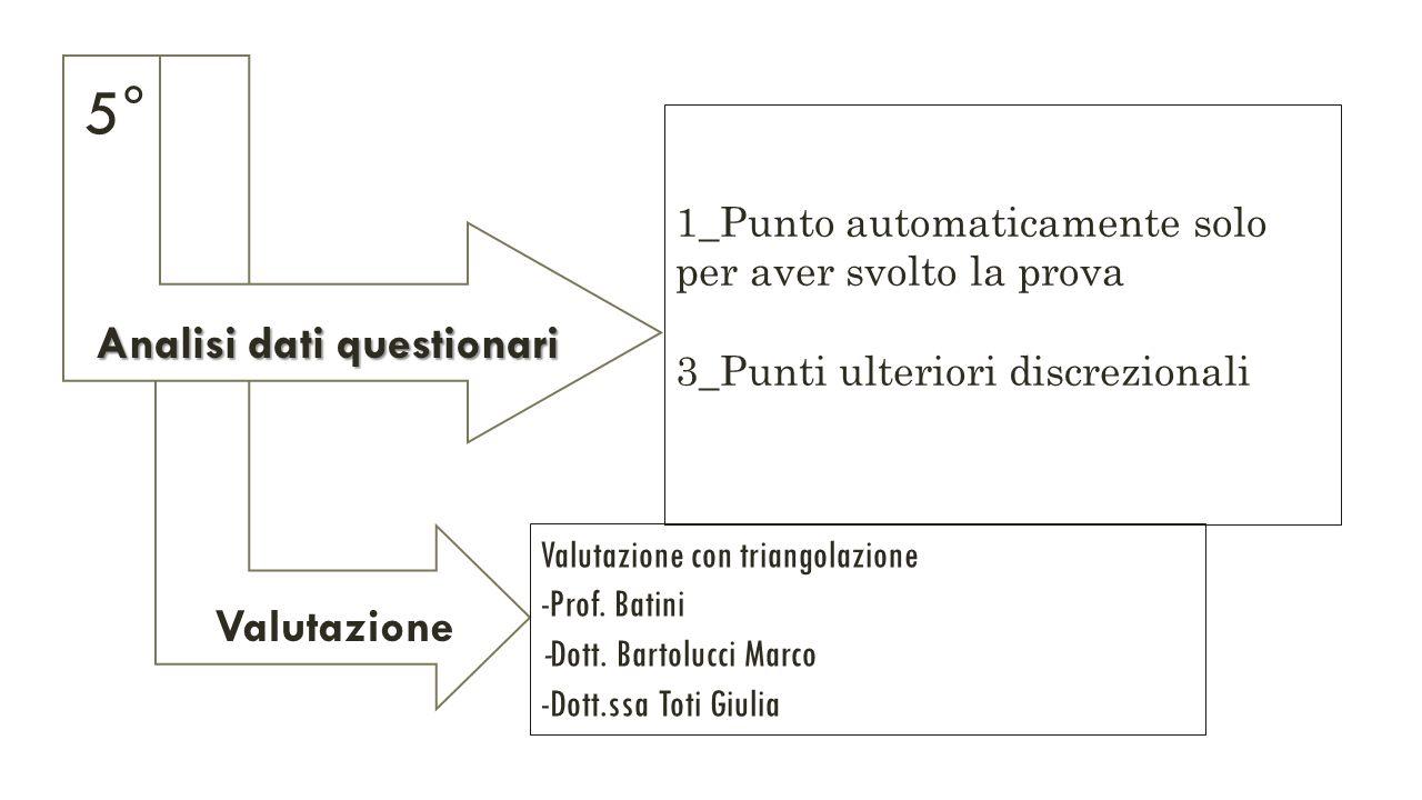 Valutazione Analisi dati questionari 1_Punto automaticamente solo per aver svolto la prova 3_Punti ulteriori discrezionali Valutazione con triangolazione -Prof.