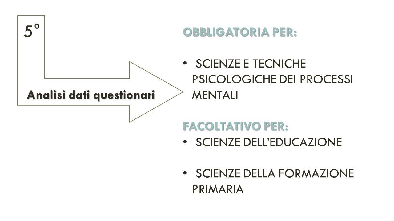 OBBLIGATORIA PER: SCIENZE E TECNICHE PSICOLOGICHE DEI PROCESSI MENTALI FACOLTATIVO PER: SCIENZE DELL'EDUCAZIONE SCIENZE DELLA FORMAZIONE PRIMARIA Analisi dati questionari 5°