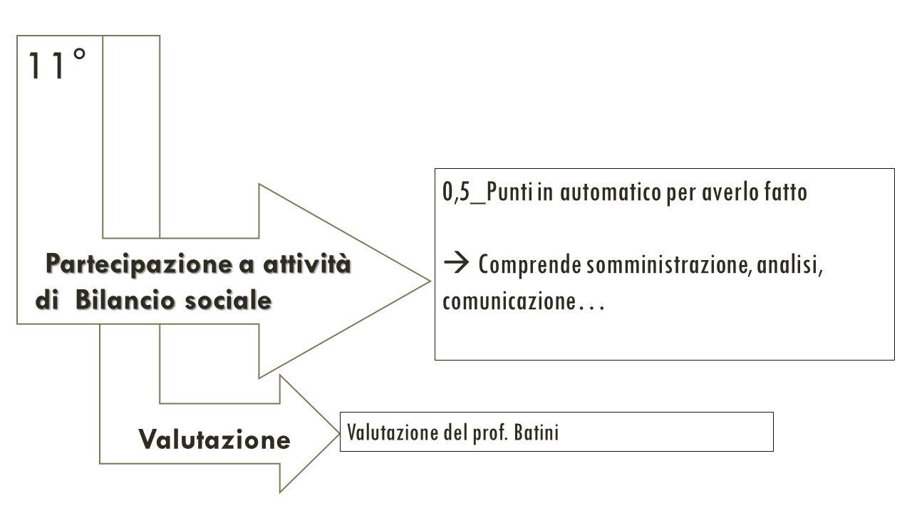 Valutazione Partecipazione a attività Partecipazione a attività di Bilancio sociale di Bilancio sociale 0,5_Punti in automatico per averlo fatto  Comprende somministrazione, analisi, comunicazione… Valutazione del prof.