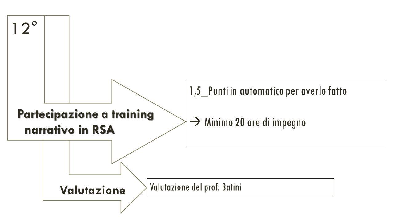 Valutazione Partecipazione a training Partecipazione a training narrativo in RSA narrativo in RSA 1,5_Punti in automatico per averlo fatto  Minimo 20 ore di impegno Valutazione del prof.