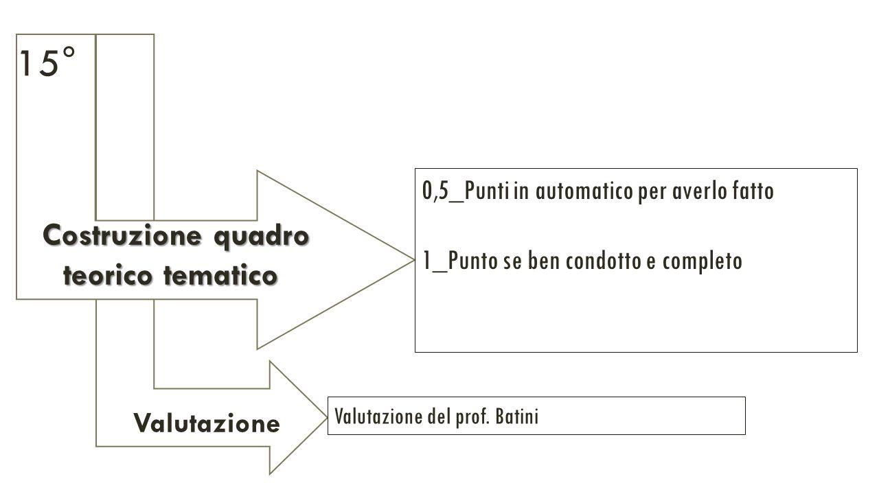 Valutazione Costruzione quadro Costruzione quadro teorico tematico teorico tematico 0,5_Punti in automatico per averlo fatto 1_Punto se ben condotto e completo Valutazione del prof.