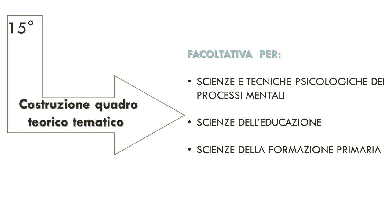 Costruzione quadro Costruzione quadro teorico tematico teorico tematico 15° FACOLTATIVA PER: SCIENZE E TECNICHE PSICOLOGICHE DEI PROCESSI MENTALI SCIENZE DELL'EDUCAZIONE SCIENZE DELLA FORMAZIONE PRIMARIA