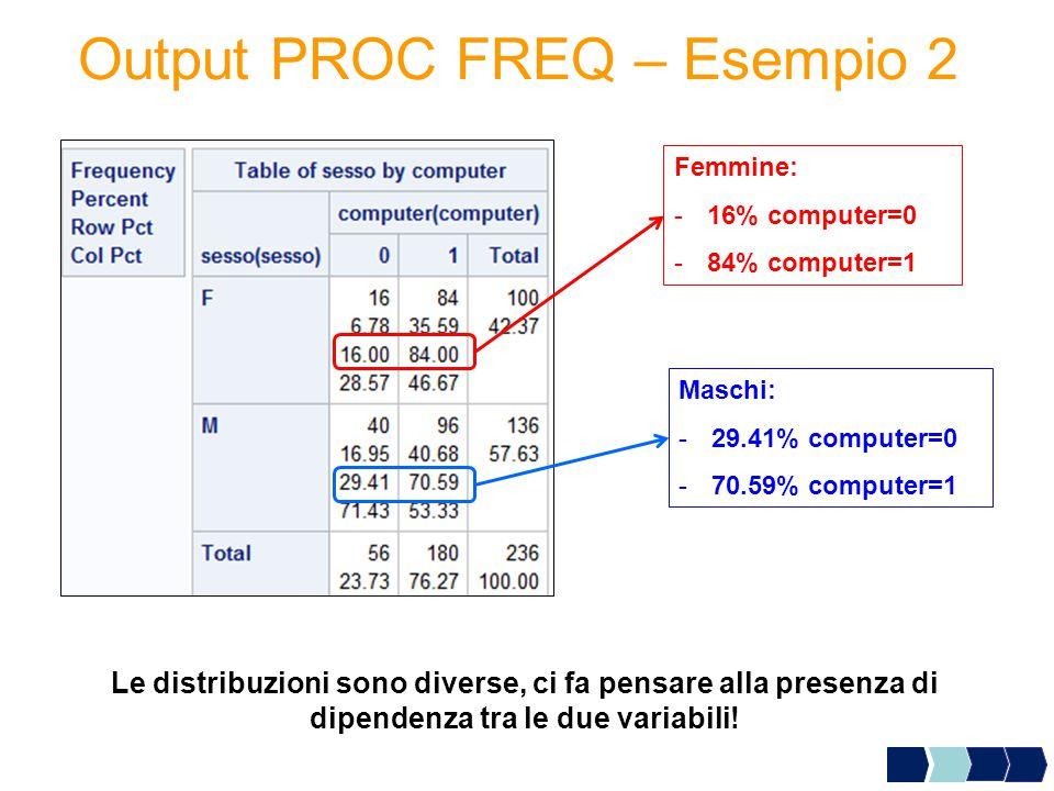 Output PROC FREQ – Esempio 2 Femmine: -16% computer=0 -84% computer=1 Maschi: -29.41% computer=0 -70.59% computer=1 Le distribuzioni sono diverse, ci