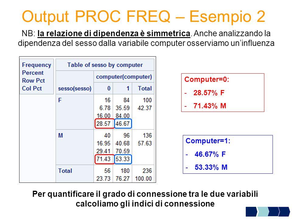 Output PROC FREQ – Esempio 2 Computer=0: -28.57% F -71.43% M Computer=1: -46.67% F -53.33% M NB: la relazione di dipendenza è simmetrica. Anche analiz