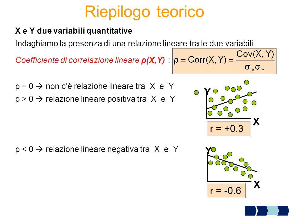 Riepilogo teorico X e Y due variabili quantitative Indaghiamo la presenza di una relazione lineare tra le due variabili Coefficiente di correlazione l