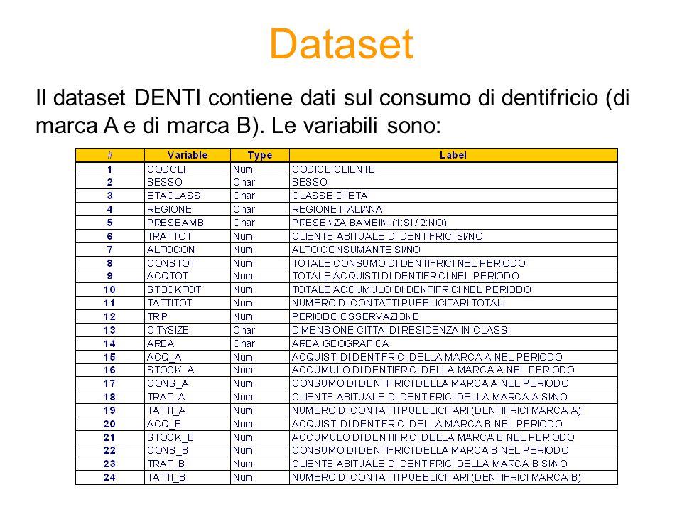 Dataset Il dataset DENTI contiene dati sul consumo di dentifricio (di marca A e di marca B). Le variabili sono:
