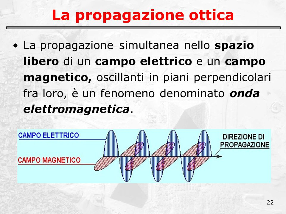 22 La propagazione ottica La propagazione simultanea nello spazio libero di un campo elettrico e un campo magnetico, oscillanti in piani perpendicolari fra loro, è un fenomeno denominato onda elettromagnetica.
