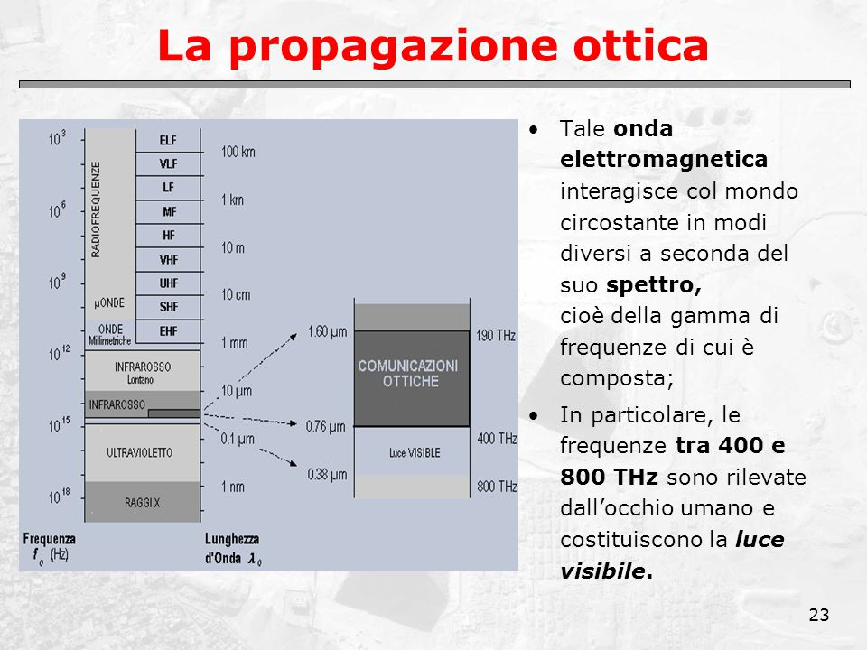23 La propagazione ottica Tale onda elettromagnetica interagisce col mondo circostante in modi diversi a seconda del suo spettro, cioè della gamma di frequenze di cui è composta; In particolare, le frequenze tra 400 e 800 THz sono rilevate dall'occhio umano e costituiscono la luce visibile.