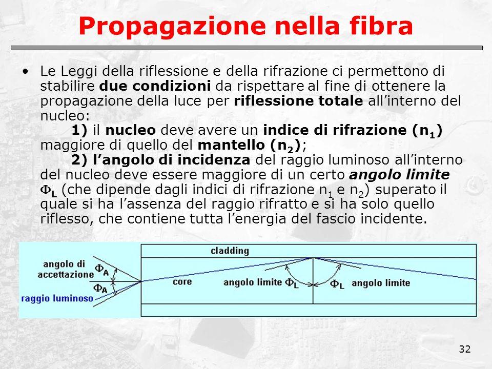 32 Propagazione nella fibra Le Leggi della riflessione e della rifrazione ci permettono di stabilire due condizioni da rispettare al fine di ottenere la propagazione della luce per riflessione totale all'interno del nucleo: 1) il nucleo deve avere un indice di rifrazione (n 1 ) maggiore di quello del mantello (n 2 ); 2) l'angolo di incidenza del raggio luminoso all'interno del nucleo deve essere maggiore di un certo angolo limite  L (che dipende dagli indici di rifrazione n 1 e n 2 ) superato il quale si ha l'assenza del raggio rifratto e si ha solo quello riflesso, che contiene tutta l'energia del fascio incidente.