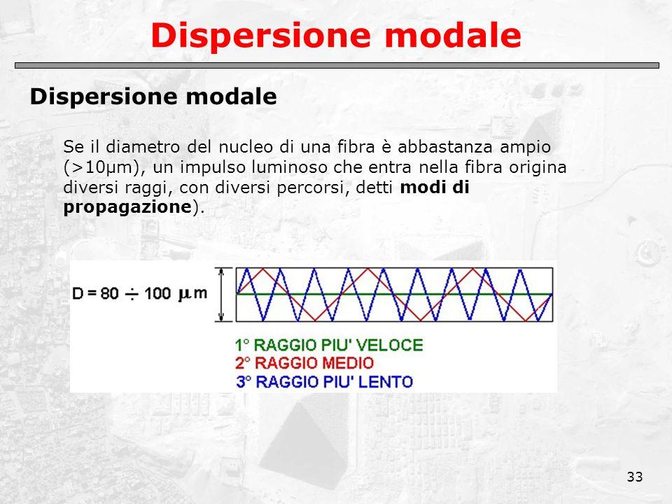 33 Dispersione modale Se il diametro del nucleo di una fibra è abbastanza ampio (>10μm), un impulso luminoso che entra nella fibra origina diversi raggi, con diversi percorsi, detti modi di propagazione).