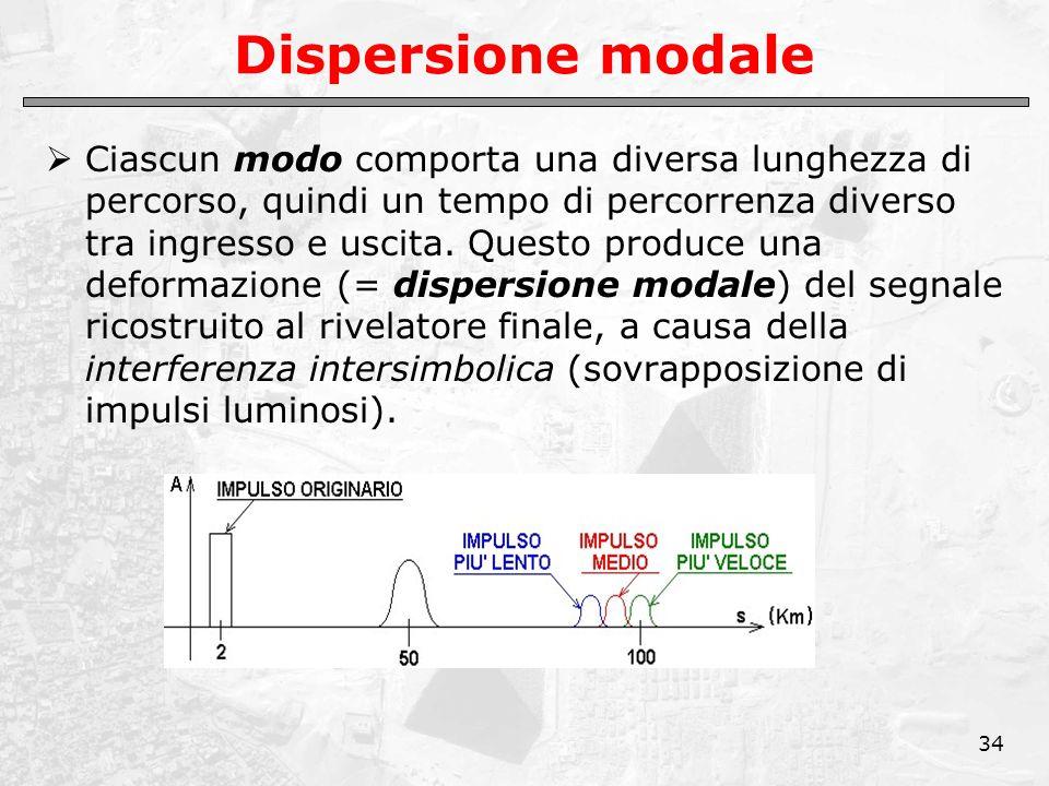 34 Dispersione modale  Ciascun modo comporta una diversa lunghezza di percorso, quindi un tempo di percorrenza diverso tra ingresso e uscita. Questo