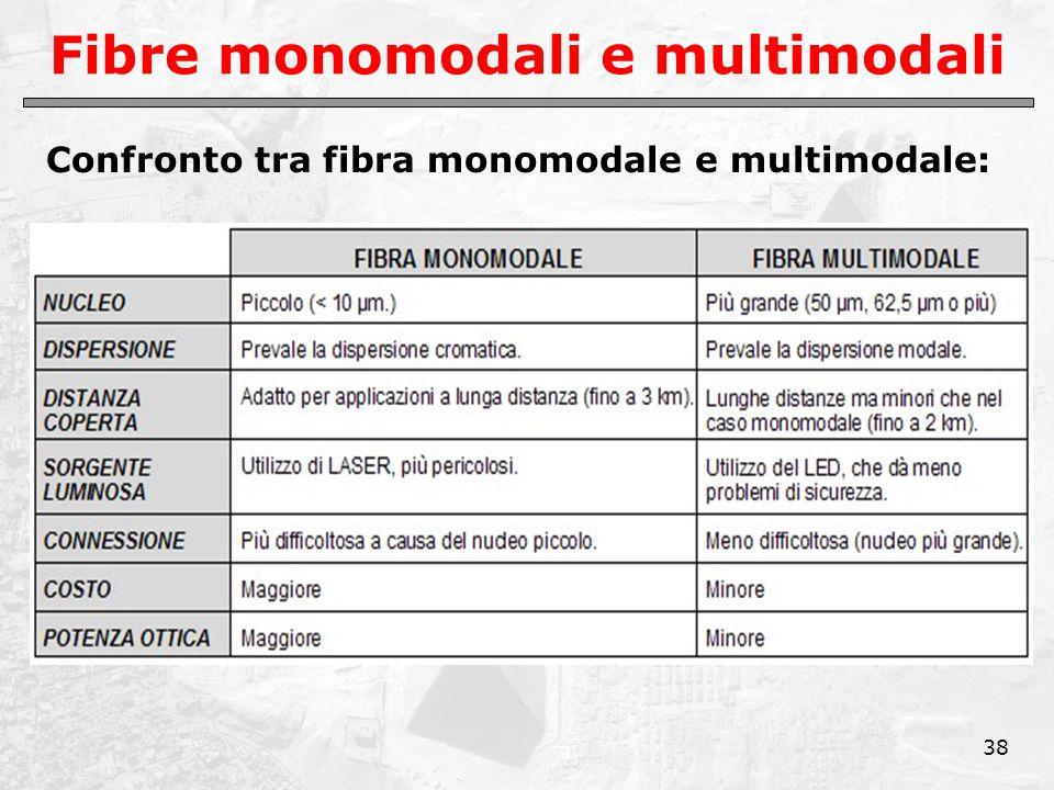 38 Fibre monomodali e multimodali Confronto tra fibra monomodale e multimodale: