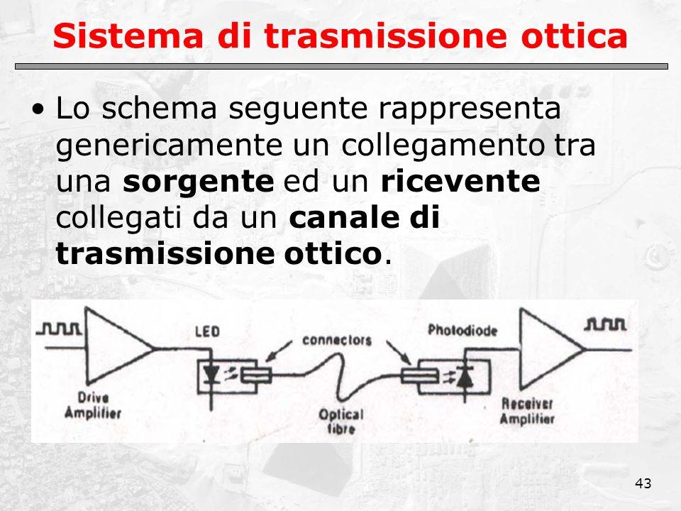 43 Sistema di trasmissione ottica Lo schema seguente rappresenta genericamente un collegamento tra una sorgente ed un ricevente collegati da un canale di trasmissione ottico.
