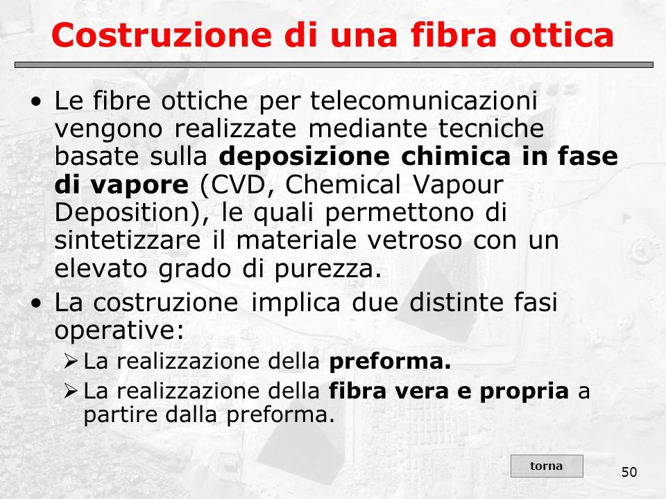 50 Costruzione di una fibra ottica Le fibre ottiche per telecomunicazioni vengono realizzate mediante tecniche basate sulla deposizione chimica in fas