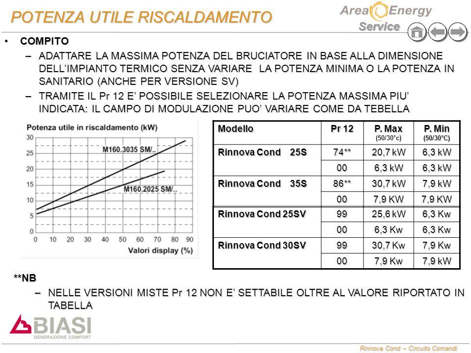Rinnova Cond – Circuito Comandi Service POTENZA UTILE RISCALDAMENTO Rinnova Cond 25SV 99 25,6 kW 6,3 Kw 00 Rinnova Cond 30SV 99 30,7 Kw 7,9 Kw 00 7,9