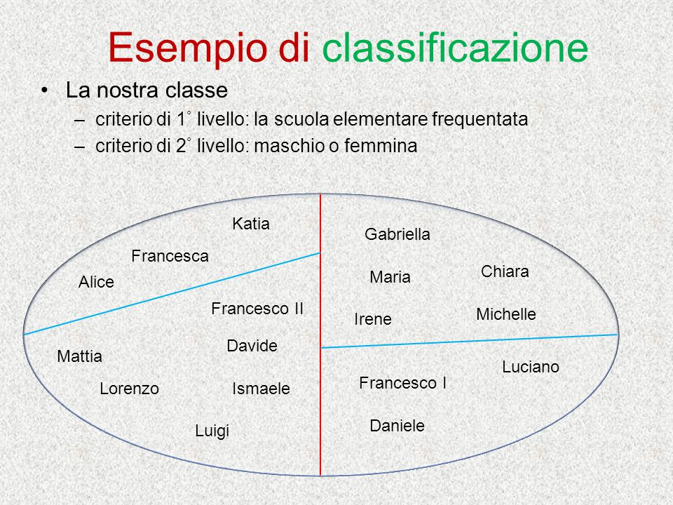 Esempio di classificazione La nostra classe –criterio di 1 ° livello: la scuola elementare frequentata –criterio di 2 ° livello: maschio o femmina Mat