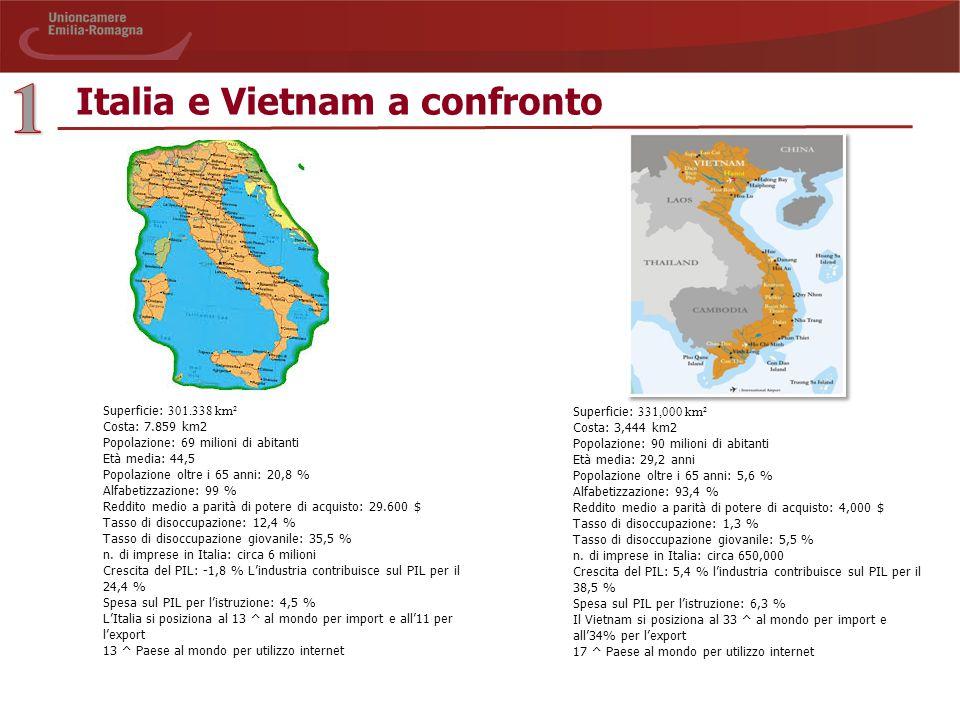 Italia e Vietnam a confronto Superficie: 331,000 km² Costa: 3,444 km2 Popolazione: 90 milioni di abitanti Età media: 29,2 anni Popolazione oltre i 65 anni: 5,6 % Alfabetizzazione: 93,4 % Reddito medio a parità di potere di acquisto: 4,000 $ Tasso di disoccupazione: 1,3 % Tasso di disoccupazione giovanile: 5,5 % n.