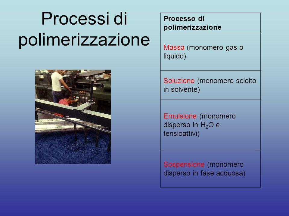 Processi di polimerizzazione Processo di polimerizzazione Massa (monomero gas o liquido) Soluzione (monomero sciolto in solvente) Emulsione (monomero