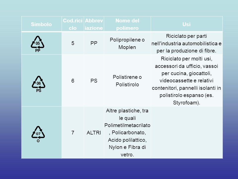 Simbolo Cod.rici clo Abbrev iazione Nome del polimero Usi 5PP Polipropilene o Moplen Riciclato per parti nell'industria automobilistica e per la produ