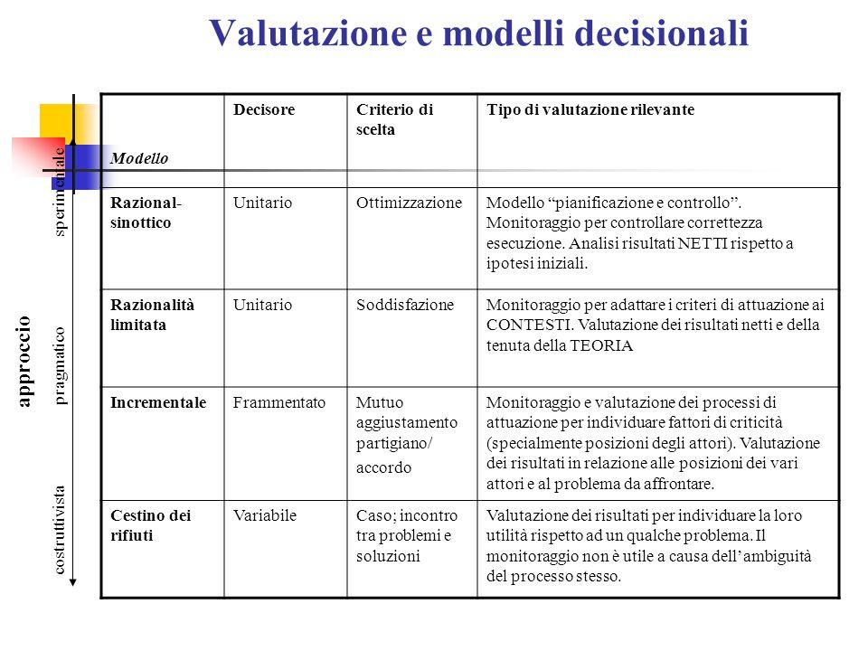 Valutazione e modelli decisionali Modello DecisoreCriterio di scelta Tipo di valutazione rilevante Razional- sinottico UnitarioOttimizzazioneModello pianificazione e controllo .