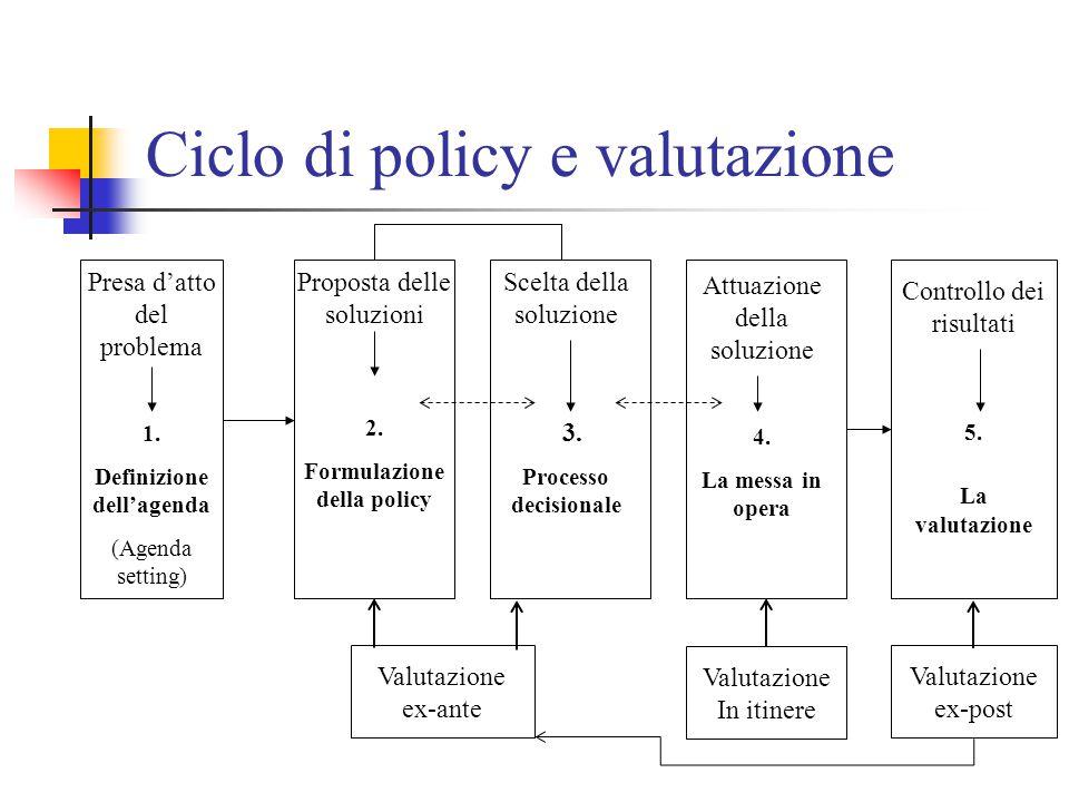 Presa d'atto del problema 1. Definizione dell'agenda (Agenda setting) Proposta delle soluzioni 2.