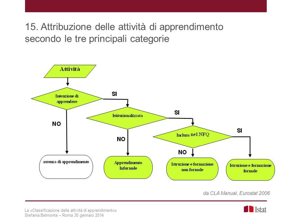 La «Classificazione delle attività di apprendimento» Stefania Belmonte – Roma 30 gennaio 2014 15. Attribuzione delle attività di apprendimento secondo