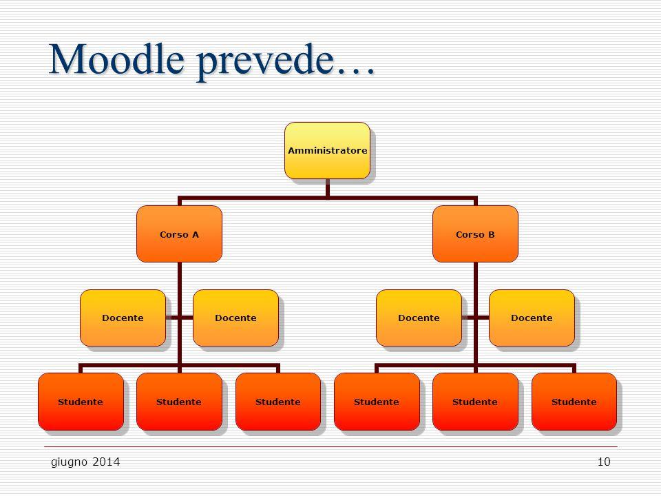giugno 201410 Moodle prevede… Amministratore Corso B Studente Docente Corso A Studente Docente