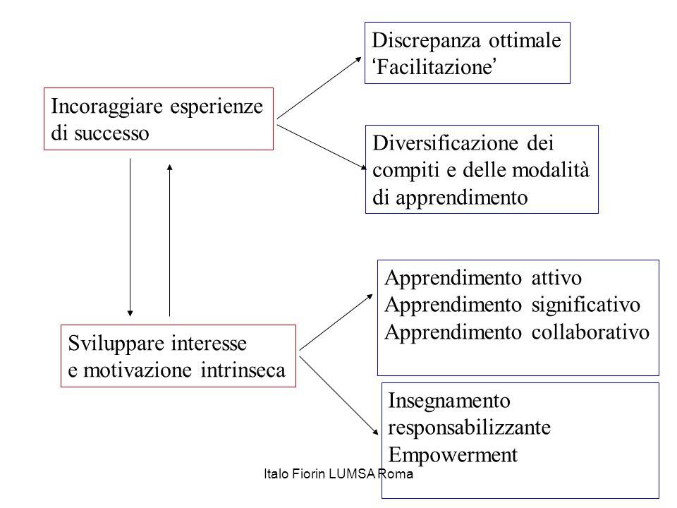 Incoraggiare esperienze di successo Sviluppare interesse e motivazione intrinseca Discrepanza ottimale 'Facilitazione' Diversificazione dei compiti e
