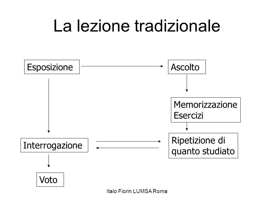 La lezione tradizionale EsposizioneAscolto Memorizzazione Esercizi Interrogazione Ripetizione di quanto studiato Voto Italo Fiorin LUMSA Roma