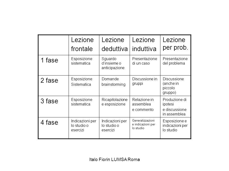 Lezione frontale Lezione deduttiva Lezione induttiva Lezione per prob. 1 fase Esposizione sistematica Sguardo d'insieme o anticipazione Presentazione
