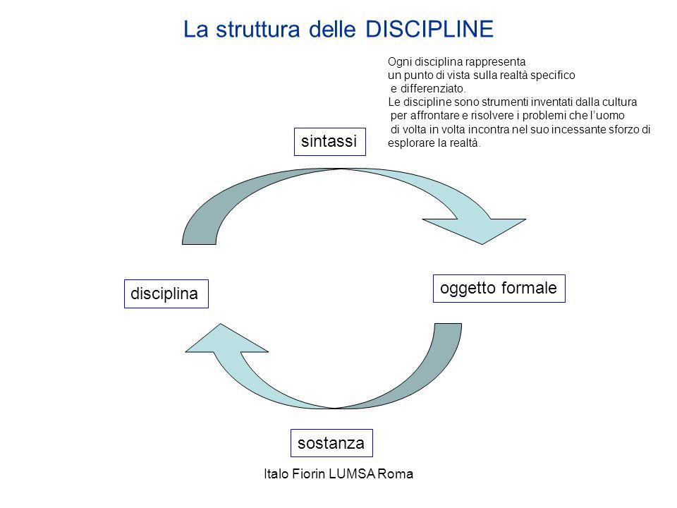 La struttura delle DISCIPLINE disciplina oggetto formale sintassi sostanza Ogni disciplina rappresenta un punto di vista sulla realtà specifico e diff