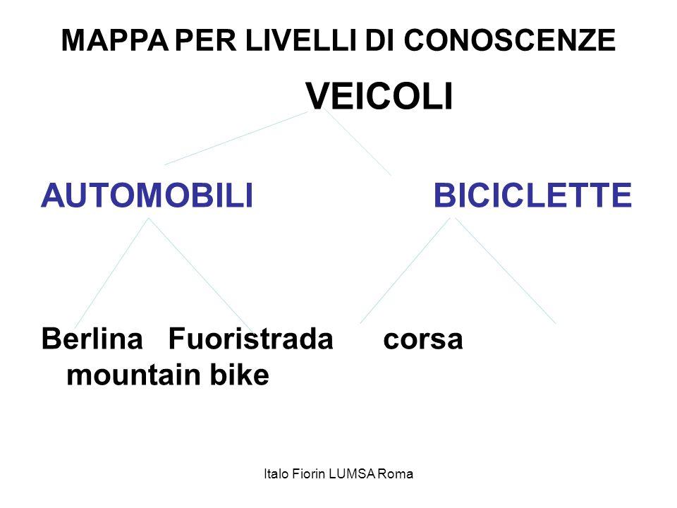 MAPPA PER LIVELLI DI CONOSCENZE VEICOLI AUTOMOBILI BICICLETTE Berlina Fuoristrada corsa mountain bike Italo Fiorin LUMSA Roma