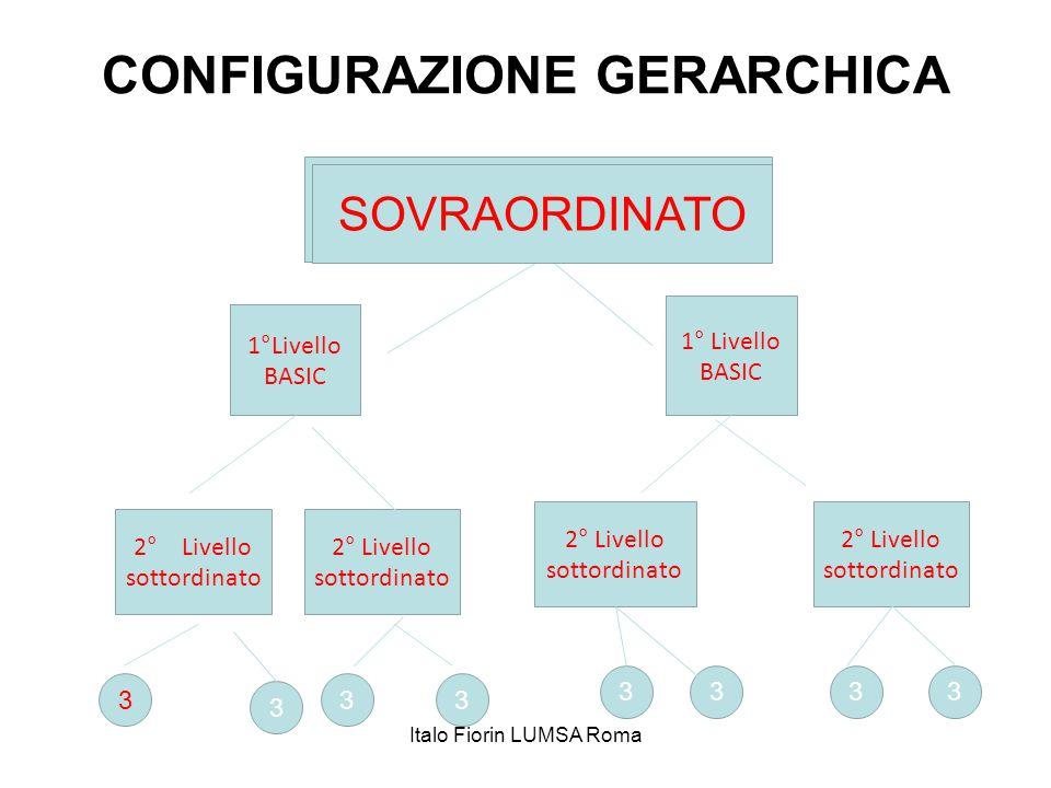 CONFIGURAZIONE GERARCHICA 1°Livello BASIC 2° Livello sottordinato 3 3 33 3333 SOVRAORDINATO Italo Fiorin LUMSA Roma