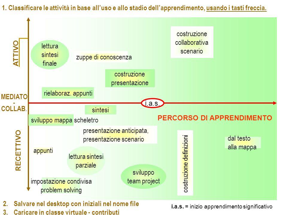 ATTIVO RECETTIVO PERCORSO DI APPRENDIMENTO i.a.s.