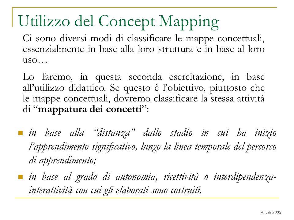 Utilizzo del Concept Mapping in base alla distanza dallo stadio in cui ha inizio l'apprendimento significativo, lungo la linea temporale del percorso di apprendimento; in base al grado di autonomia, ricettività o interdipendenza- interattività con cui gli elaborati sono costruiti.