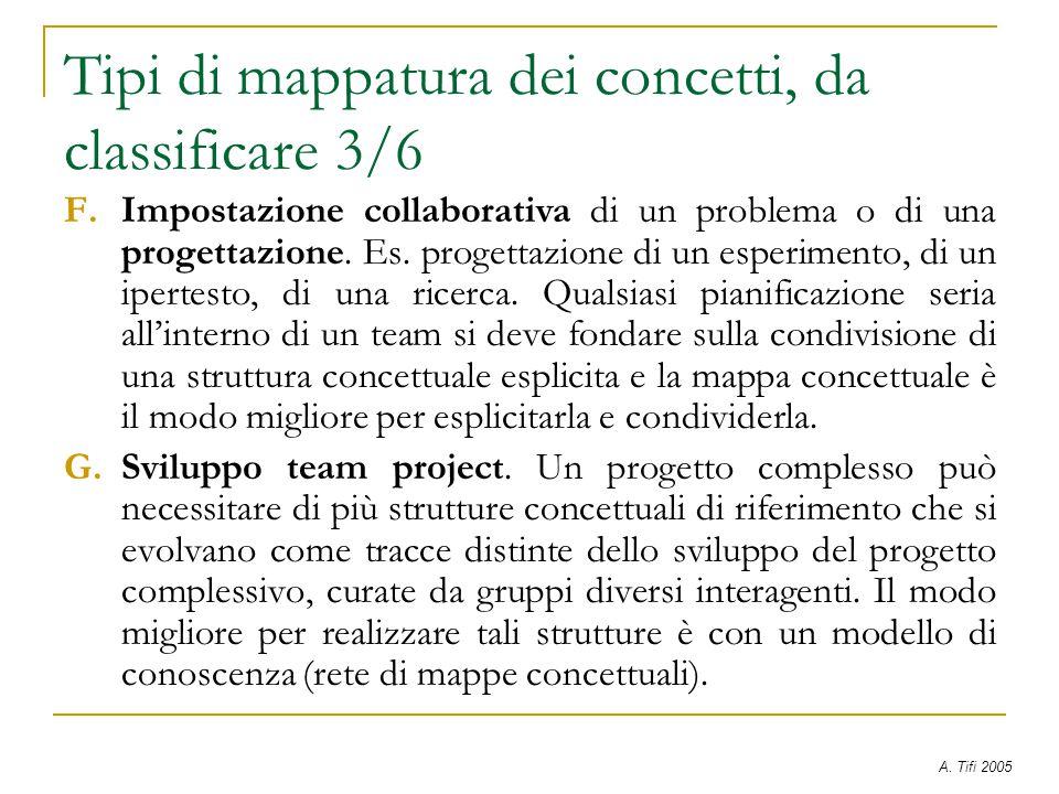 Tipi di mappatura dei concetti, da classificare 3/6 F.Impostazione collaborativa di un problema o di una progettazione. Es. progettazione di un esperi