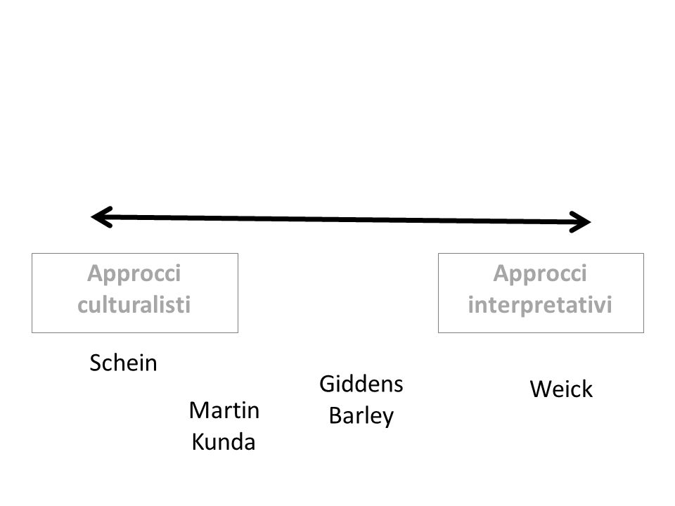 Approcci culturalisti Approcci interpretativi Schein Giddens Barley Martin Kunda Weick