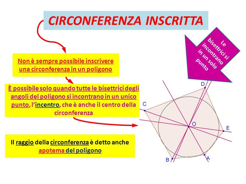 CIRCONFERENZA INSCRITTA Non è sempre possibile inscrivere una circonferenza in un poligono È possibile solo quando tutte le bisettrici degli angoli de