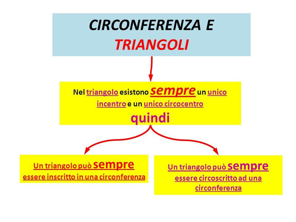 CIRCONFERENZA E TRIANGOLI Un triangolo può sempre essere inscritto in una circonferenza Un triangolo può sempre essere circoscritto ad una circonferen