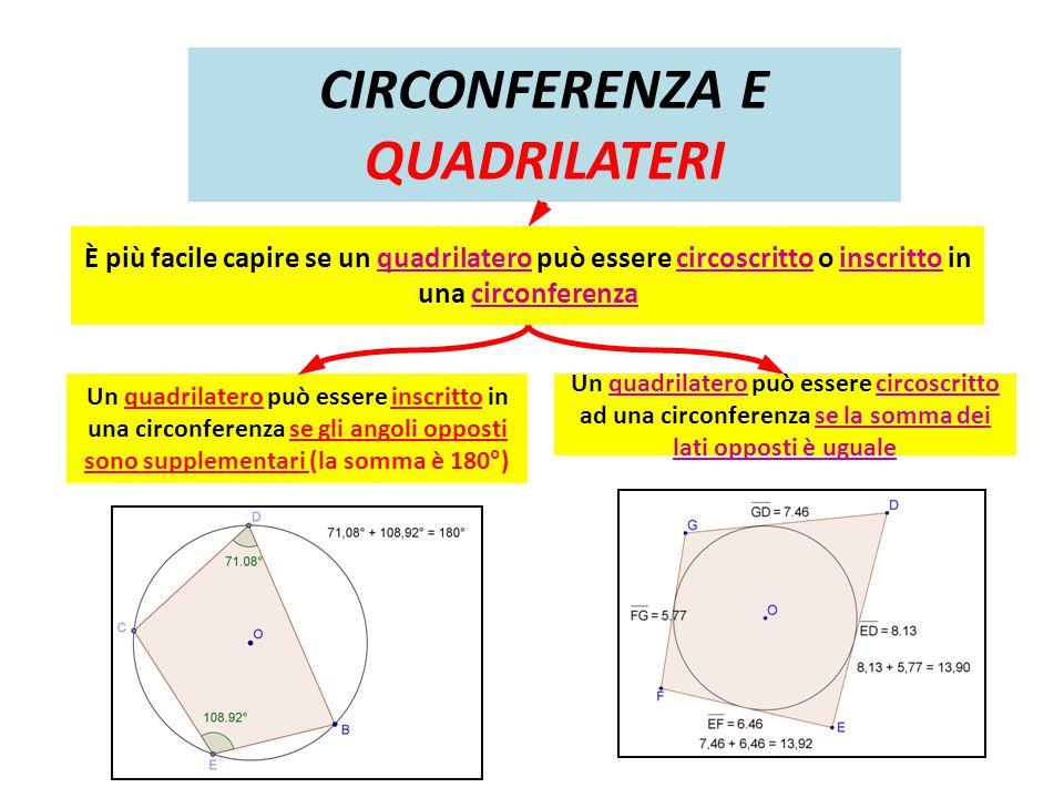 CIRCONFERENZA E QUADRILATERI Un quadrilatero può essere inscritto in una circonferenza se gli angoli opposti sono supplementari (la somma è 180°) Un q