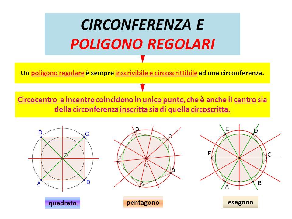 CIRCONFERENZA E POLIGONO REGOLARI Un poligono regolare è sempre inscrivibile e circoscrittibile ad una circonferenza. Circocentro e incentro coincidon