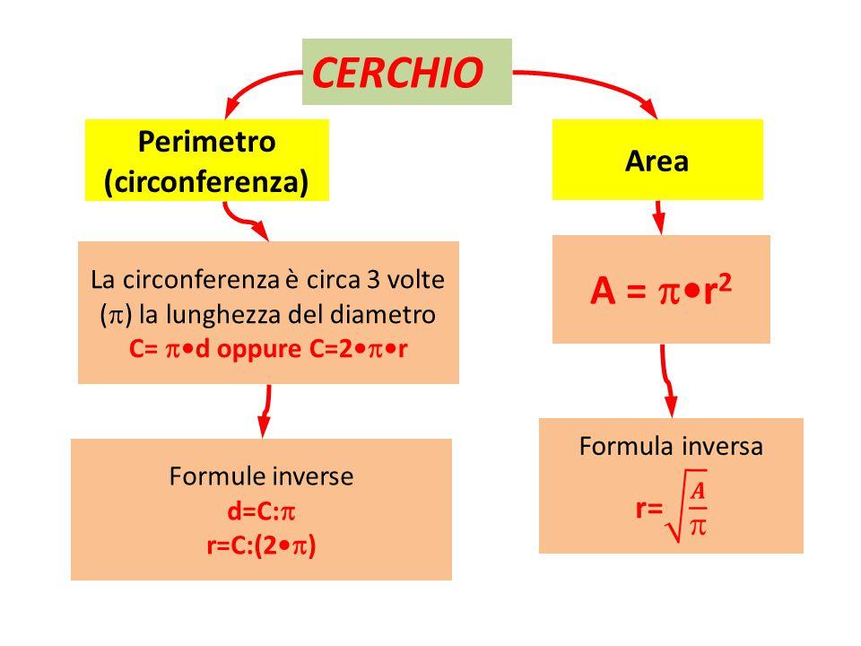 La circonferenza è circa 3 volte (  ) la lunghezza del diametro C=  d oppure C=2  r CERCHIO Perimetro (circonferenza) Area A =  r 2 Formule invers