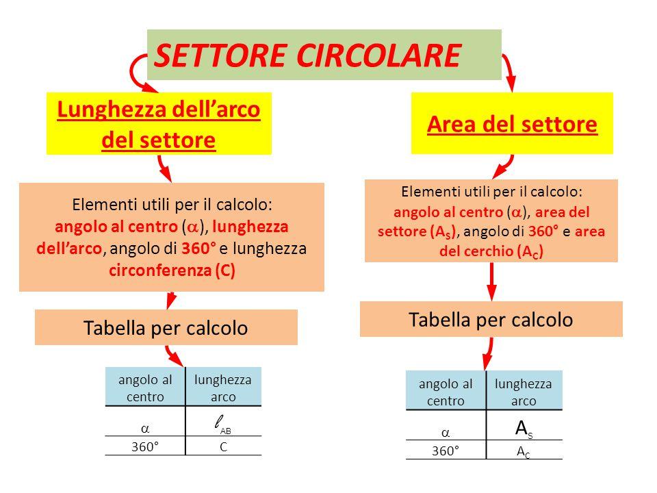 Elementi utili per il calcolo: angolo al centro (  ), lunghezza dell'arco, angolo di 360° e lunghezza circonferenza (C) SETTORE CIRCOLARE Lunghezza d