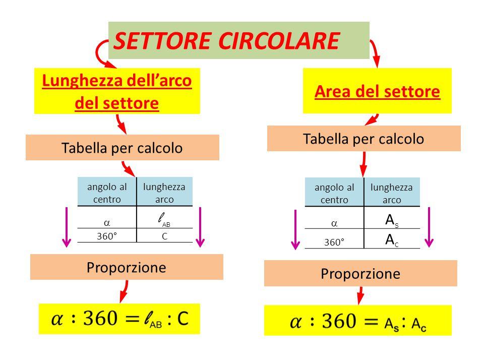 SETTORE CIRCOLARE Lunghezza dell'arco del settore Area del settore angolo al centro lunghezza arco  l AB 360°C Tabella per calcolo angolo al centro l