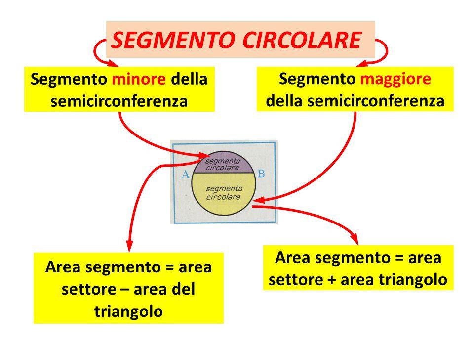 SEGMENTO CIRCOLARE Segmento minore della semicirconferenza Segmento maggiore della semicirconferenza Area segmento = area settore + area triangolo Are
