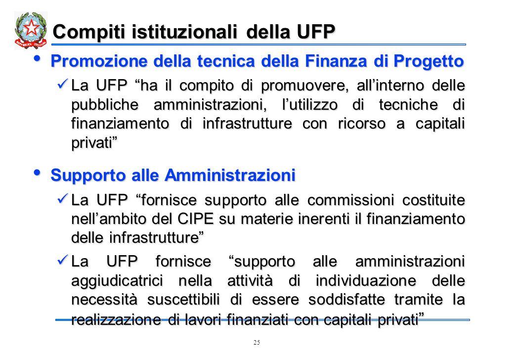 25 Compiti istituzionali della UFP Promozione della tecnica della Finanza di Progetto Promozione della tecnica della Finanza di Progetto La UFP ha il compito di promuovere, all'interno delle pubbliche amministrazioni, l'utilizzo di tecniche di finanziamento di infrastrutture con ricorso a capitali privati La UFP ha il compito di promuovere, all'interno delle pubbliche amministrazioni, l'utilizzo di tecniche di finanziamento di infrastrutture con ricorso a capitali privati Supporto alle Amministrazioni Supporto alle Amministrazioni La UFP fornisce supporto alle commissioni costituite nell'ambito del CIPE su materie inerenti il finanziamento delle infrastrutture La UFP fornisce supporto alle commissioni costituite nell'ambito del CIPE su materie inerenti il finanziamento delle infrastrutture La UFP fornisce supporto alle amministrazioni aggiudicatrici nella attività di individuazione delle necessità suscettibili di essere soddisfatte tramite la realizzazione di lavori finanziati con capitali privati La UFP fornisce supporto alle amministrazioni aggiudicatrici nella attività di individuazione delle necessità suscettibili di essere soddisfatte tramite la realizzazione di lavori finanziati con capitali privati