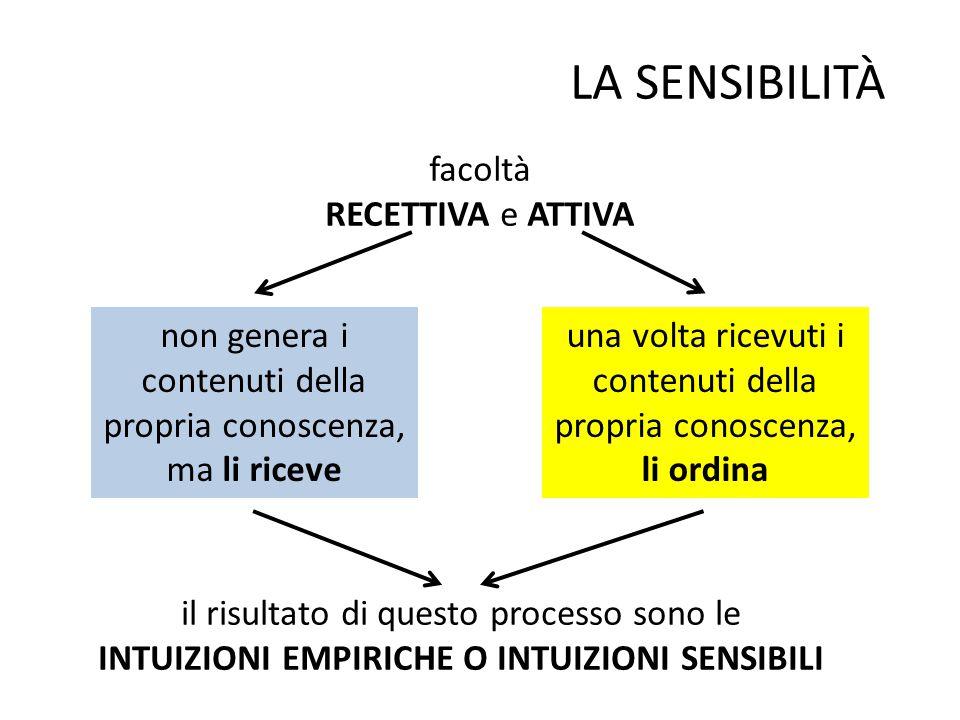 LA SENSIBILITÀ facoltà RECETTIVA e ATTIVA non genera i contenuti della propria conoscenza, ma li riceve una volta ricevuti i contenuti della propria c