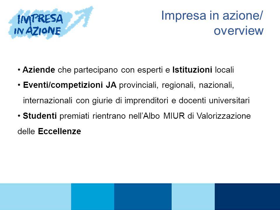 IL PROGRAMMA Impresa in azione/ overview Aziende che partecipano con esperti e Istituzioni locali Eventi/competizioni JA provinciali, regionali, nazio