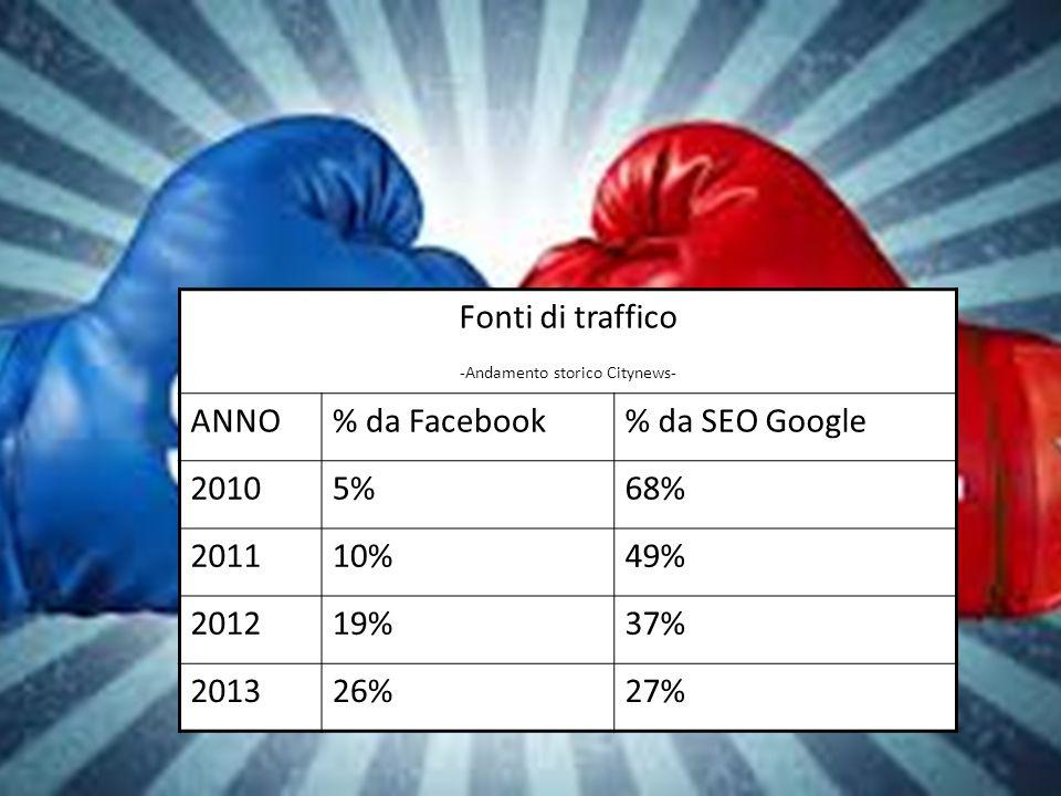 Fonti di traffico -Andamento storico Citynews- ANNO% da Facebook% da SEO Google 20105%68% 201110%49% 201219%37% 201326%27%
