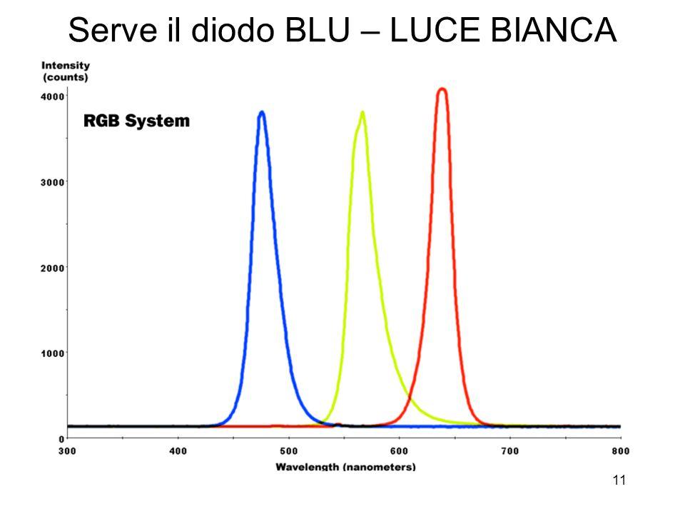 11 Serve il diodo BLU – LUCE BIANCA